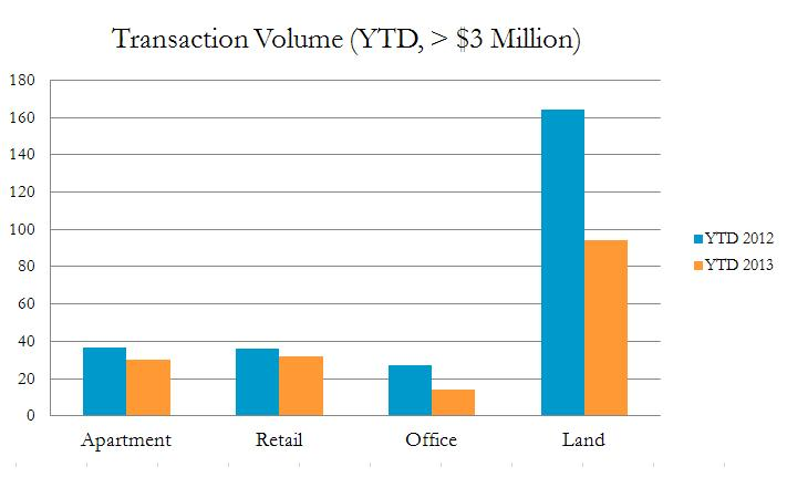 Aug 2013 Transaction Data