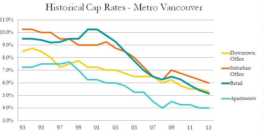 Average Cap Rates 1993-2013
