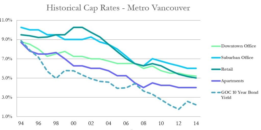 Cap Rates Q3 2014