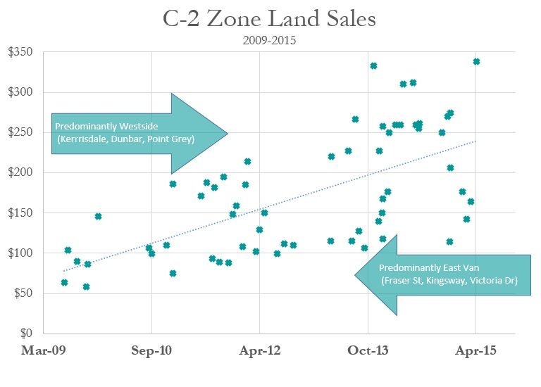 C-2 Zone Land Sales