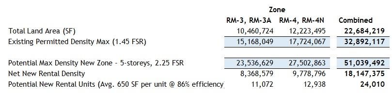 Rm-3 RM-4