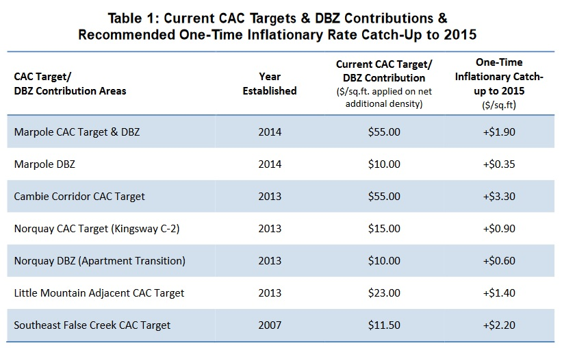 CAC Table