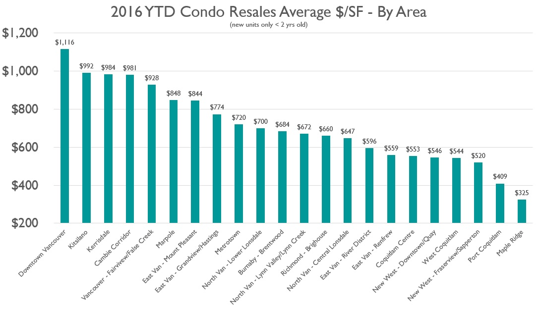 Condo Resales $ per SF_May 2016