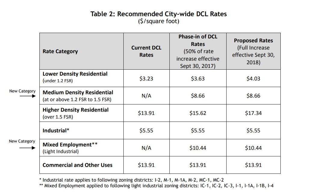 DCL Rates 2017